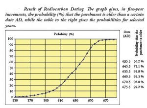 Radio Carbon Dating of Sana Quran Palimpsest