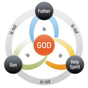Diagram of the Relationship between God the Father, God the Son, and God the Holy Spirit.