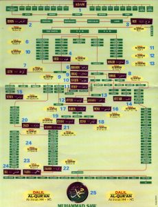 A chart showing the Muslim Genealogy of Muhammad