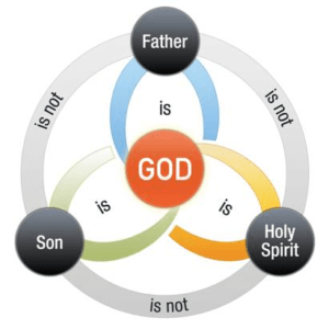 This is a diagram showing the relationship between the Persons of the Triune God. Christian monotheistic belief is summarized by the following seven points: 1. The Father is God; 2.The Son is God; 3.The Holy Spirit is God; 4.The Father is not the Son; 5.The Son is not the Holy Spirit; 6.The Holy Spirit is not the Father; 7.There is only one God.