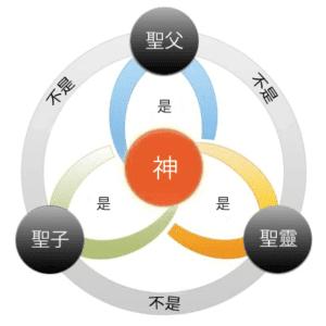 一神教 - Shield of the Trinity, Scutum Fidei