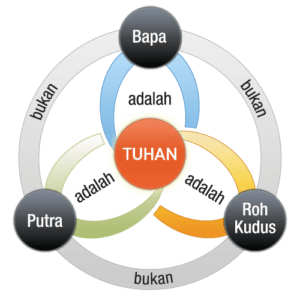 Tauhid dan Tritunggal meringkaskan kepercayaan orang-orang Muslim dan Kristen akan monoteisme. Shield of the Trinity, Scutum Fidei