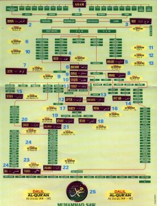 Muslim Genealogy of Muhammad