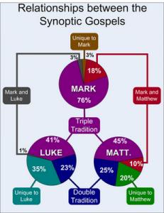 The Synoptic Gospels (Matthew, Mark, Luke)
